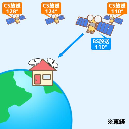 BS放送の通信衛星について説明した図です。宇宙にはいくつもの通信衛星がありますが、BS放送の衛星は東経110度に位置しており、 その電波をお家に設置したパラボラアンテナで受信しています。