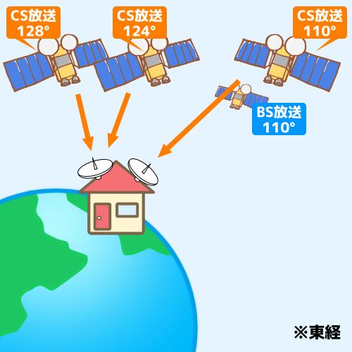 CS放送の通信衛星について説明した図です。CS放送の通信衛星は、東経110度、124度、128度の3種類があります。 ご覧になりたい放送の種類によって、アンテナの種類や設置する方角が変わります。