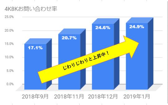 4K8K放送をみるためのポイント紹介をしている記事内の、工事需要率を現したグラフです。電翔への4K8K工事のお問い合わせ数は、2018年9月は全体の17.1%だったのに対し、2019年1月には24.9%に上昇しています。だんだんと注目度が高まっているのがわかります。