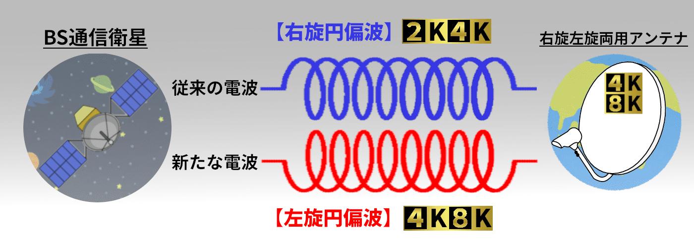 従来のBS2K放送では通信衛星から発信される左旋円偏波を使っていました。新4K8K放送では右旋円偏波という波形になるので、対応したアンテナに交換が必要です。